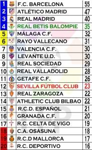 clasificación jornada 20